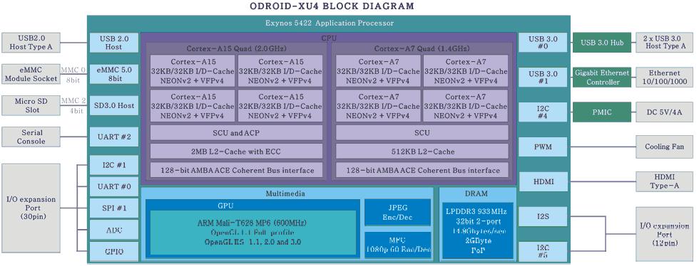 Блок-схема ODROID-XU4