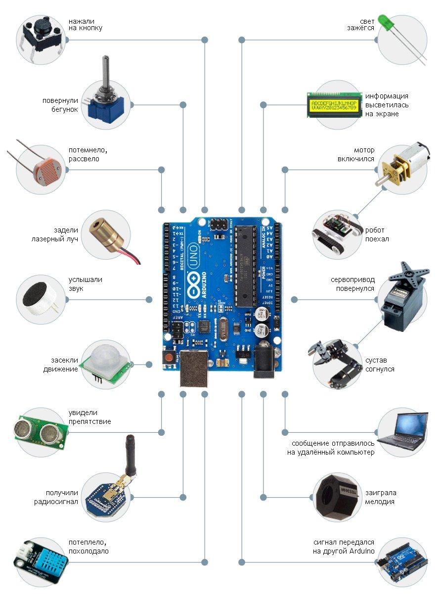 http://www.arduino.md/articles/what-is-arduino/arduino-schema.jpg