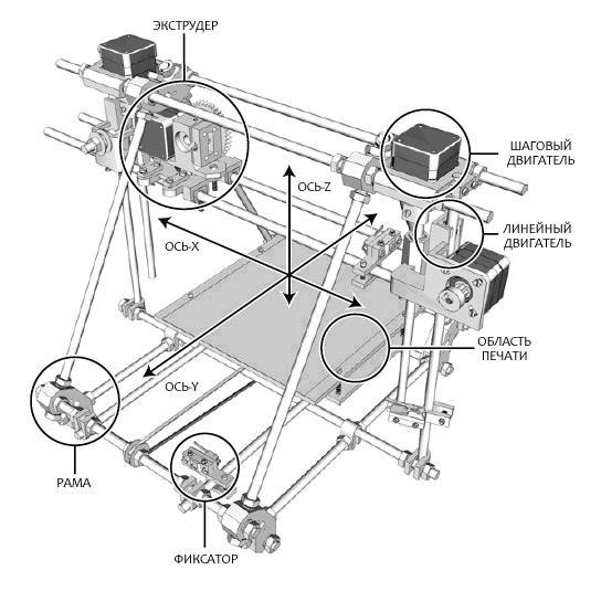 Устройство 3D-принтера