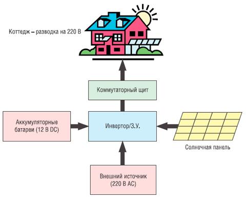 Пример организации бесперебойного питания дома на основе DC/AC-инвертора